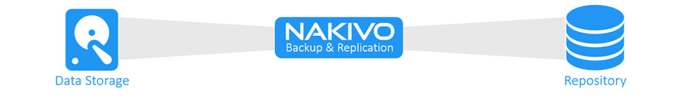 nakivo replication